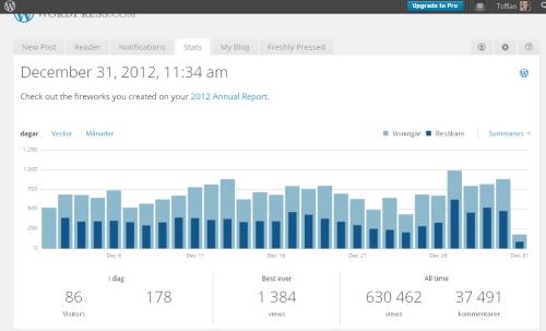 Statisik Tofflans blogg 31 dec 2012