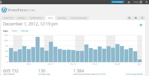 Statistik för bloggen november 2012