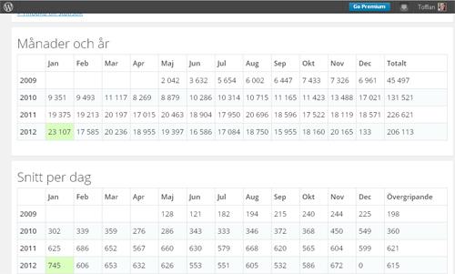 Statistik per månad och år samt snitt per dag Tofflans blogg