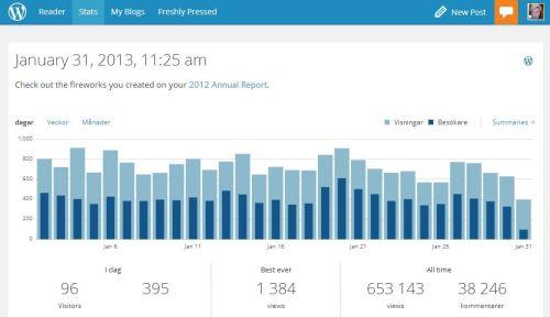 Statistik januari 2013