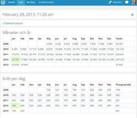 Statistik månader år snitt per dag feb 2013