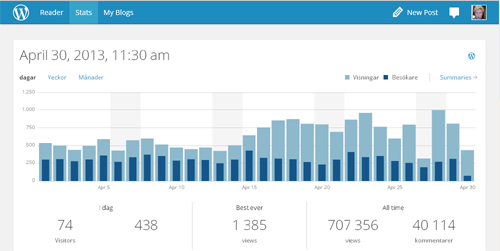 Bloggstatistik april 2013