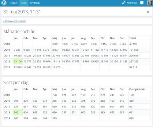Statistik månader o år snitt per dag maj 2013