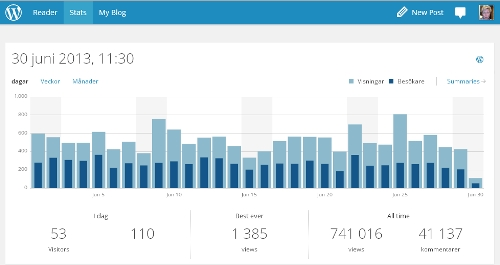 Statistik juni 2013