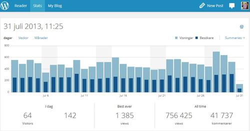 Statistik juli 2013