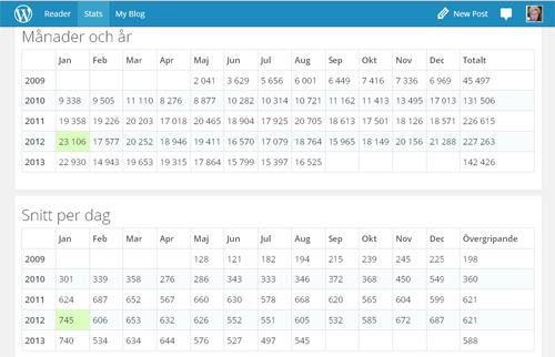 Statistik månader, år och snitt per dag