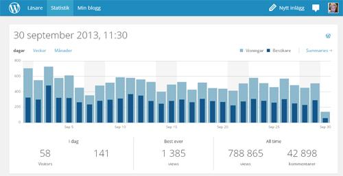 Bloggstatistik september 2013