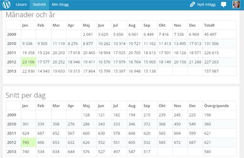 Statistik bloggen mån o år snitt per dag sep 2013
