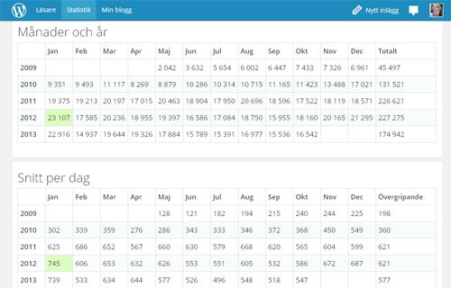 Bloggstatistik månad år snitt per dag. Siffertabell.