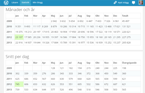 Statistik månader år o snitt per dag