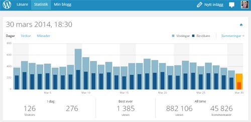 Statistik bloggen mars 2014
