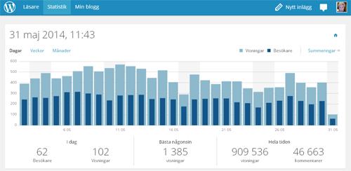 Bloggstatistik maj 2014