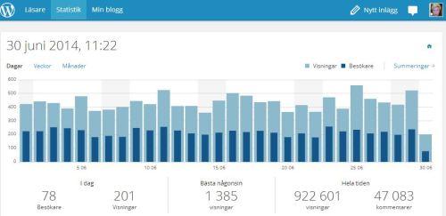 Skärmklipp statistik juni