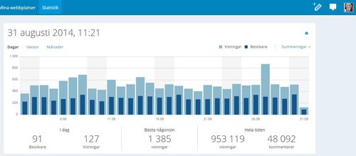 Statistik augusti 2014