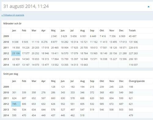 Statistik månader år och snitt per dag