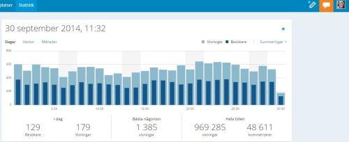 Skärmklipp statistik september 2014