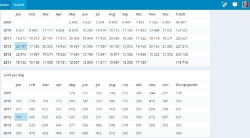 Statistik per månad och år samt snitt per dag