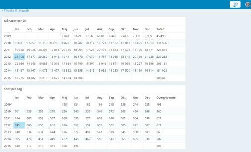 Statistik bloggen genomsnitt månad år och dag