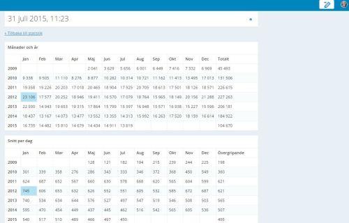 Antal besök på bloggen per månad år och snitt per dag