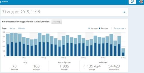 Statistik bloggen augusti månad 2015