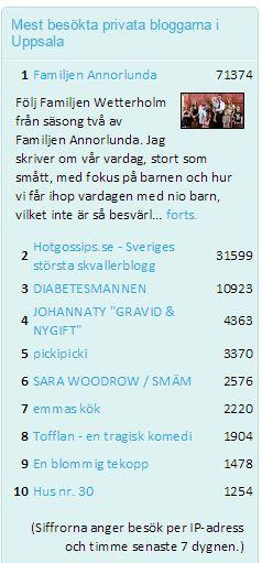 Tofflan 8e plats Uppsalas mest besökta privata bloggar