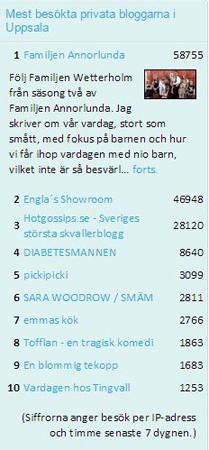 Bloggportalen privata bloggar i Uppsala